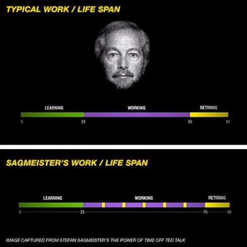 Work/life Span.